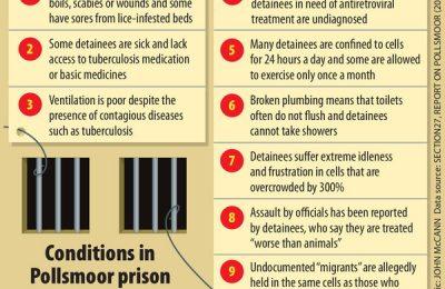 Prison conditions Pollsmoor